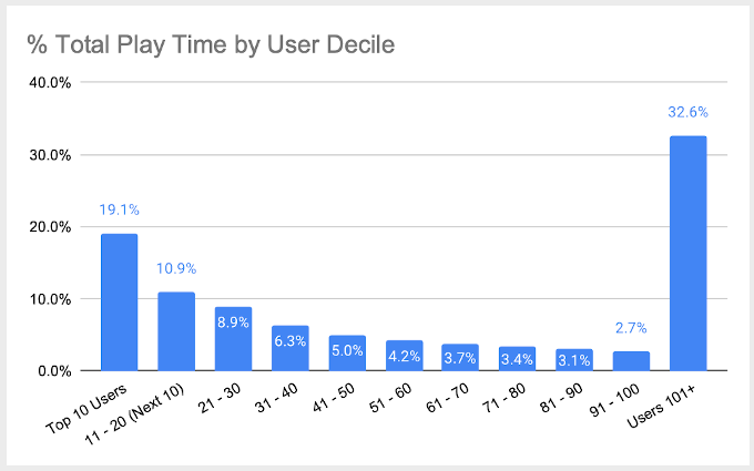 Distribution Among FATpick Users of Time Spent Playing Songs in 2020