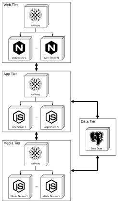 UML Component Diagram Sketching the FATpick Server Architecture