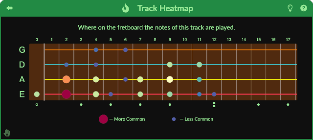 Fretboard Heatmap Diagram Screenshot (Dark Theme)