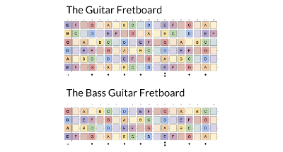 image relating to Guitar Fretboard Notes Printable identified as Guitar and B Fretboard Diagrams FATpick