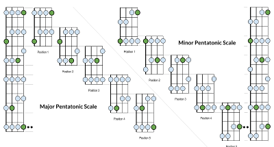 Pentatonic Scale for Bass
